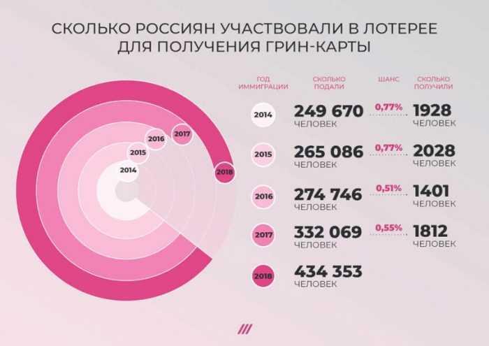 Udenlandske lotterier for russere: hvordan man køber og spiller udenlandske lotterier uden snyd + 5 bedste lotterier