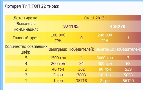 Hàng đầu 10 Xổ số Nga: hội chợ + thực sự thắng