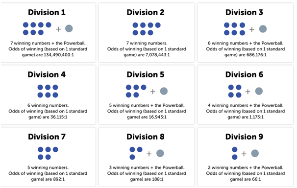 Amerikanische Powerball Lotterie (5 из 69 + 1 von 26)