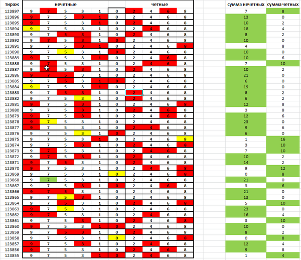 Lotterie Typ oben, Ergebnisse der Ziehungsart und der Spitze