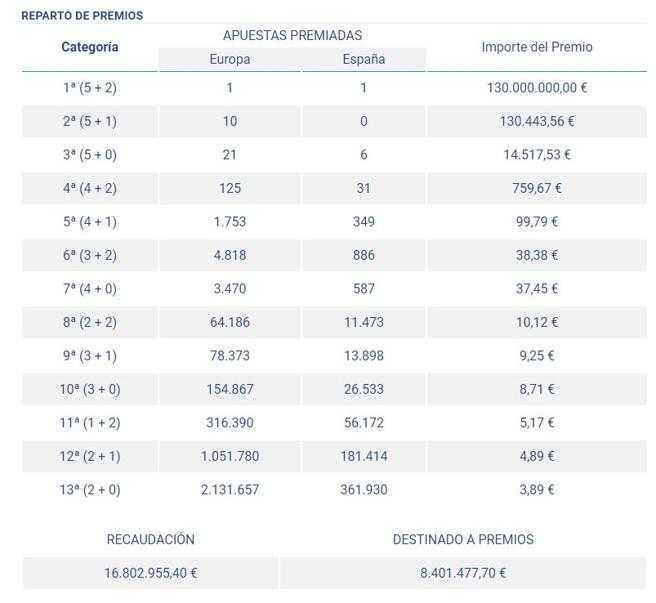 Euromillones - reglas del juego en euromillones.
