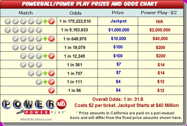 Amerikansk powerball lotteri - hvordan man spiller powerball fra Rusland: regler, billetpriser, resultater af lodtrækninger