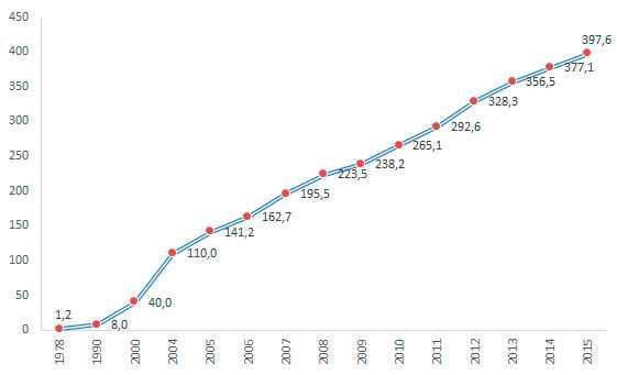 أرقام وأرقام سعيدة وغير محظوظة في الصين. ماذا يعني الرقم: 2,4,8,13,14