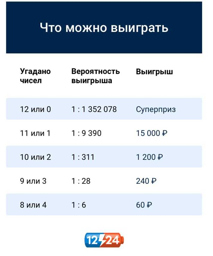 "How to play the lottery & quot; Russian Lotto"" via the Internet - check the results of the last draw + rules of the game 