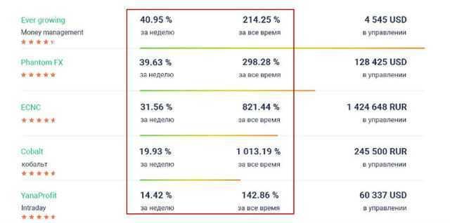 Loterias estrangeiras para russos: como comprar e jogar loterias estrangeiras sem trapacear + 5 melhores loterias