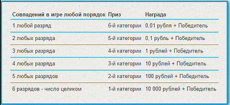 Lottery chair - check tickets based on the results of stoloto ru