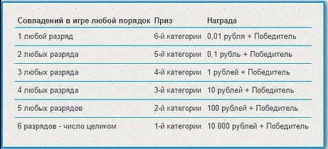 Sedia della lotteria - controlla i biglietti in base ai risultati stoloto ru