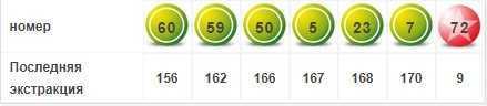 Italienisches Lotterie-Superenalotto (6 von 90)