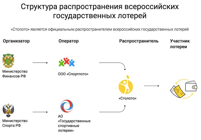 Russisch, Wer gewinnt die Lotterie, gemeinsame Geheimnisse: Hier ist was zu tun ist, auch Glück haben