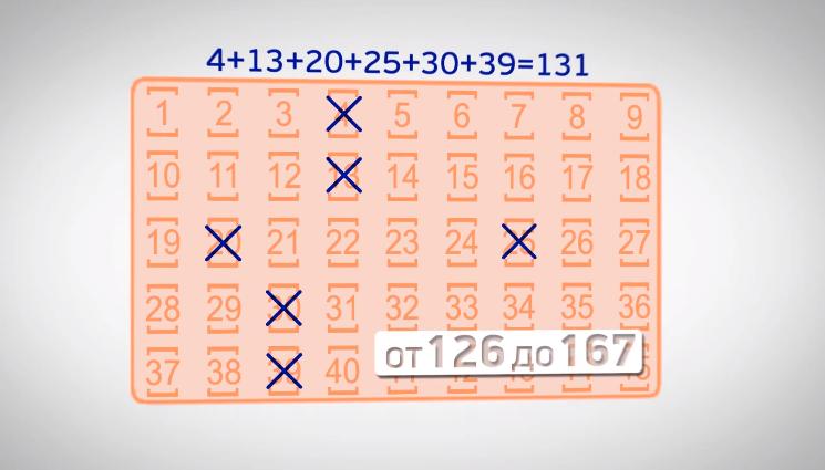 Какова вероятность выиграть в лотерею | бробанк.ру | яндекс дзен