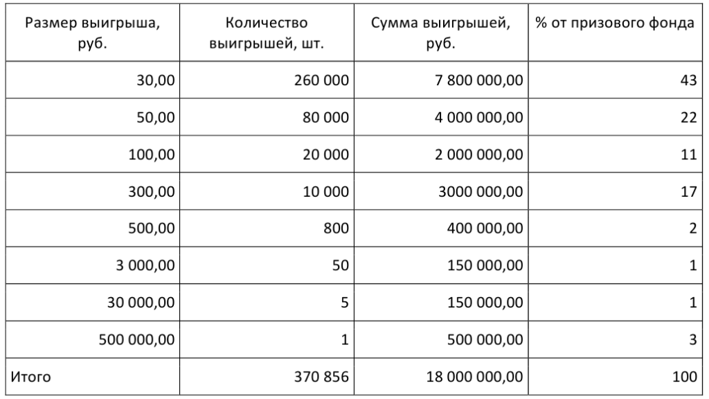 Rules for playing Russian lotto by ticket