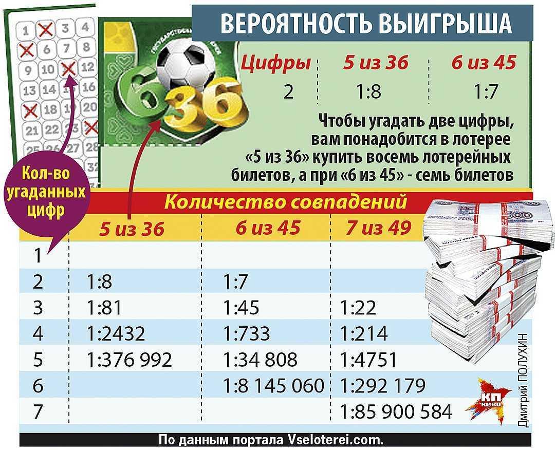 Arten von Lotterien