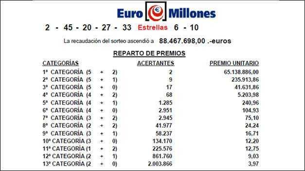 Kết quả Euromillions - từ các lần rút thăm euromillions mới nhất