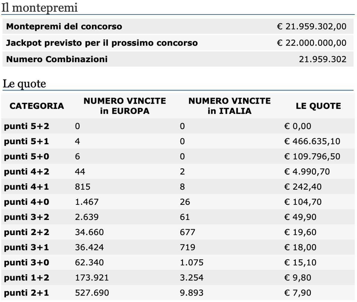 Olasz szuperalotto lottó - szabályok + utasítás: hogyan lehet jegyet venni Oroszországból | lottó világ