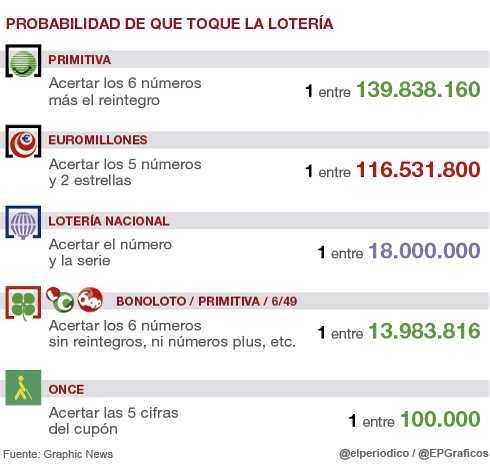 Испанская лотерея el gordo de la primitiva —как играть из россии | зарубежные лотереи