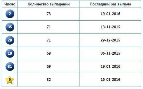 Налог на выигрыш в лотерею в россии