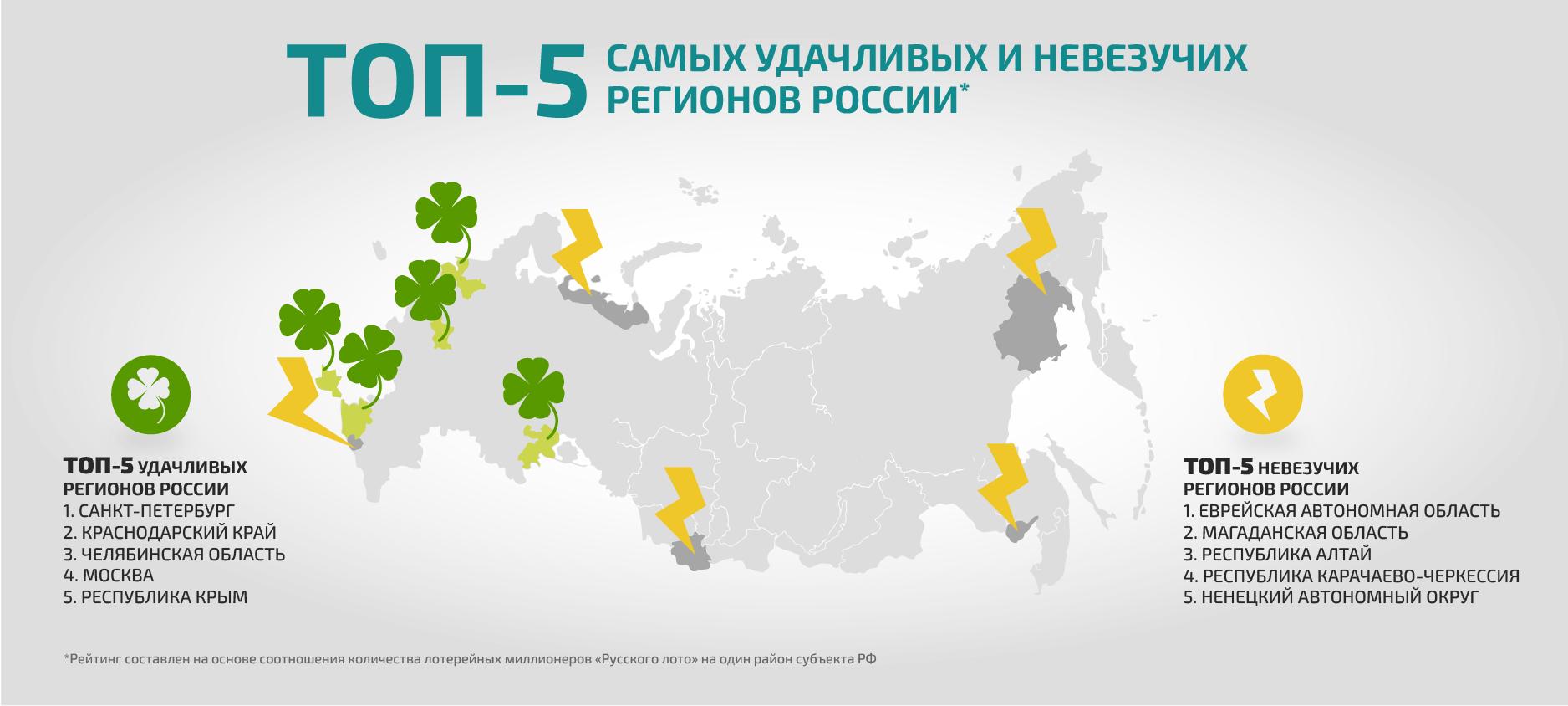 Las mayores ganancias de lotería en rusia: lista y hechos interesantes