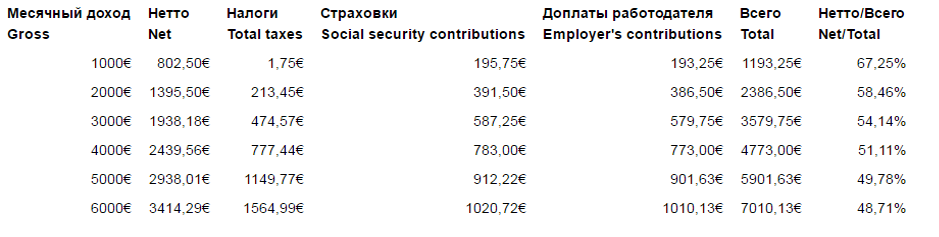 Какие налоги на игорную деятельность нужно платить в разных странах?