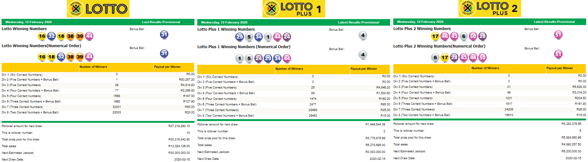 Latest lottery results - south africa