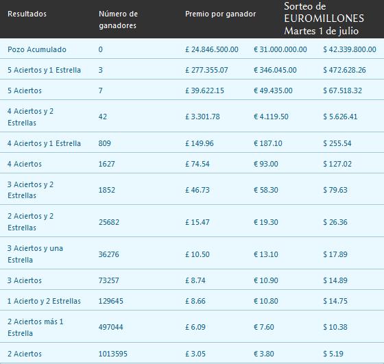 Австрийская лотерея euromillions