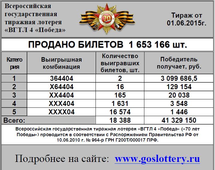 Лотереи столото - проверка билетов по итогам stoloto ru