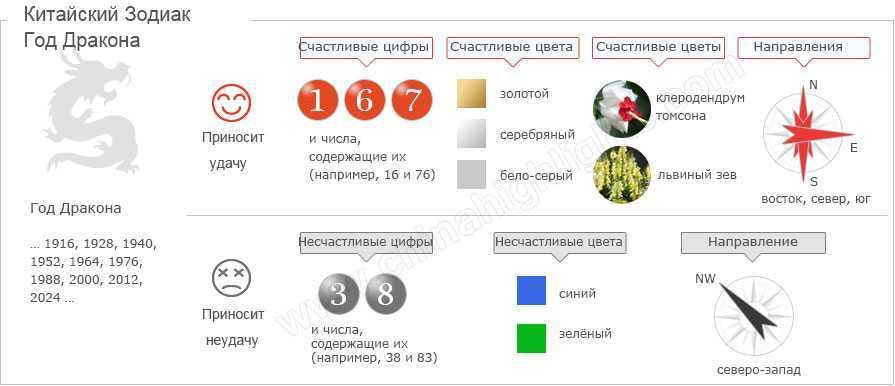 Chińskie szczęśliwe liczby • portal informacyjny prc.today - biznes w Chinach i przydatne informacje • tradycje