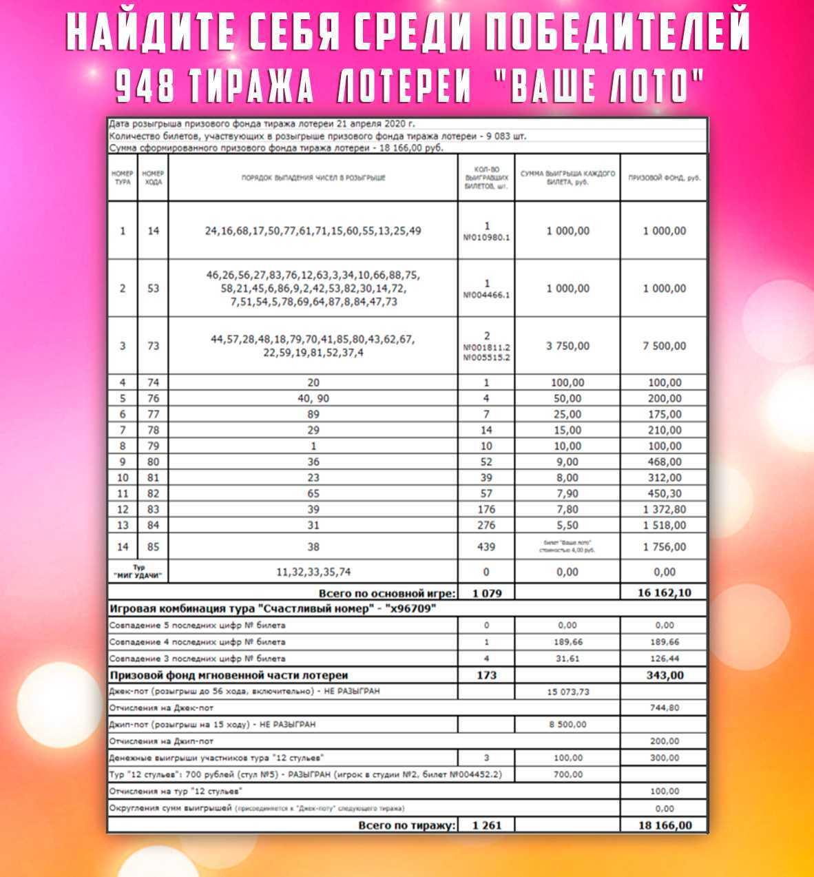 Tjek russisk lottobillet | resultater 1346 cirkulation