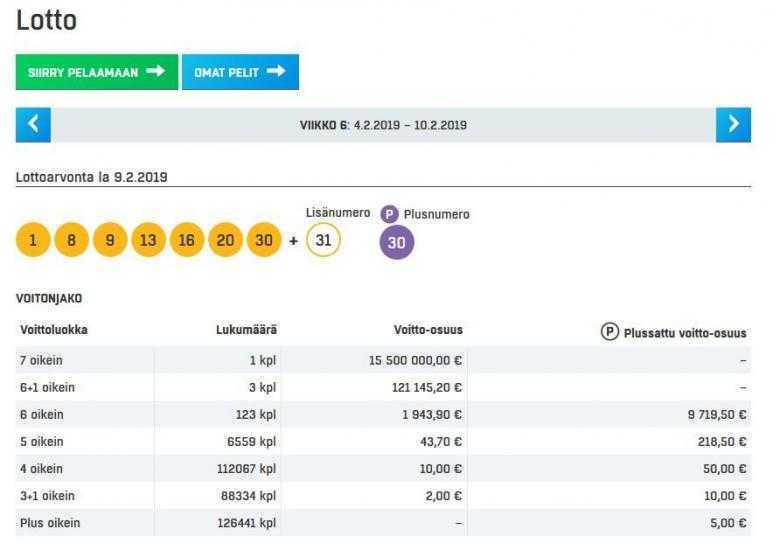 Finsko veikkaus lotto - velké šance, skvělé ceny, nízké ceny letenek | velké lotosy