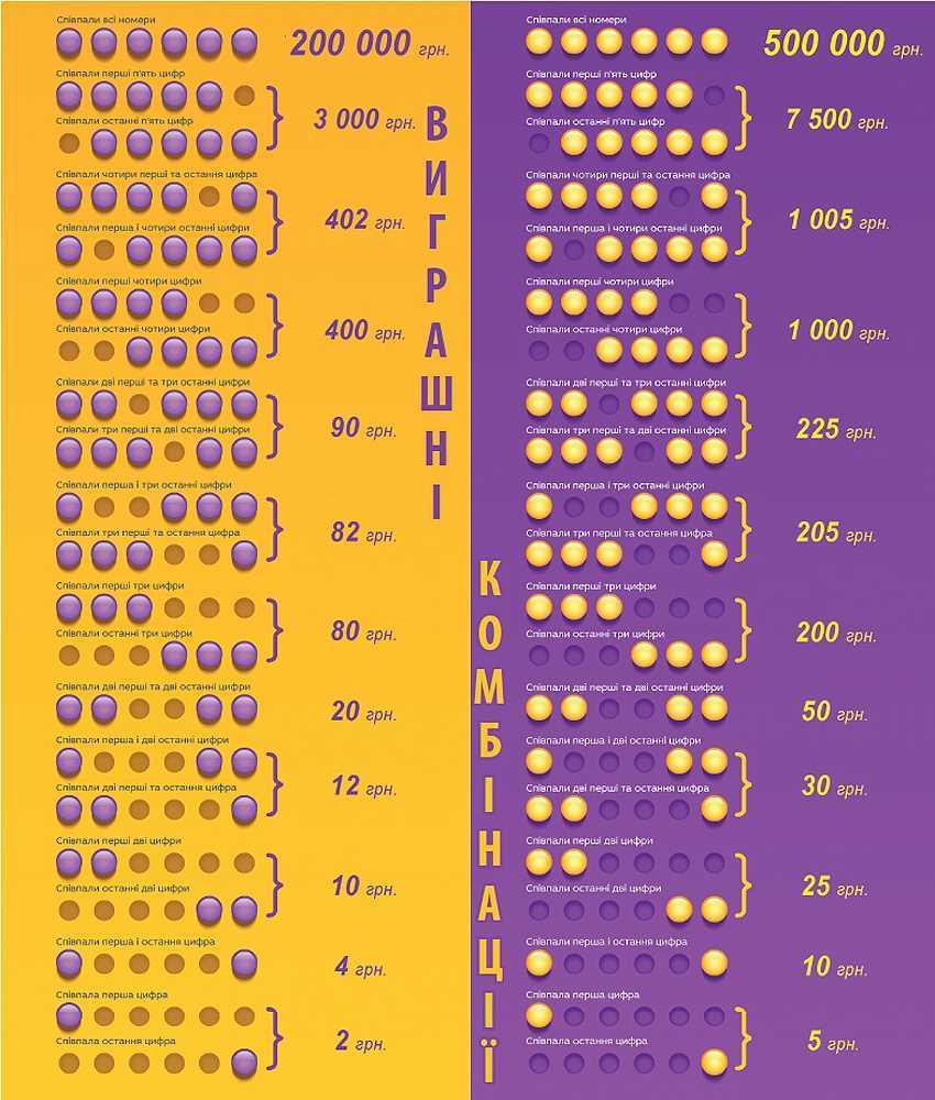 Top 15 Lotterien in Russland, in dem zu gewinnen [ohne zu schummeln]