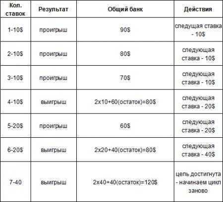 Wie man bei Stoloto-Geheimnissen von Glücklichen und Mathematikern gewinnt | misterrich.ru