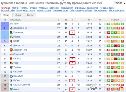 Top 7: die erfolgreichsten Lotterien in Russland - Liste, Statistiken 2018-2019, Spielerbewertungen