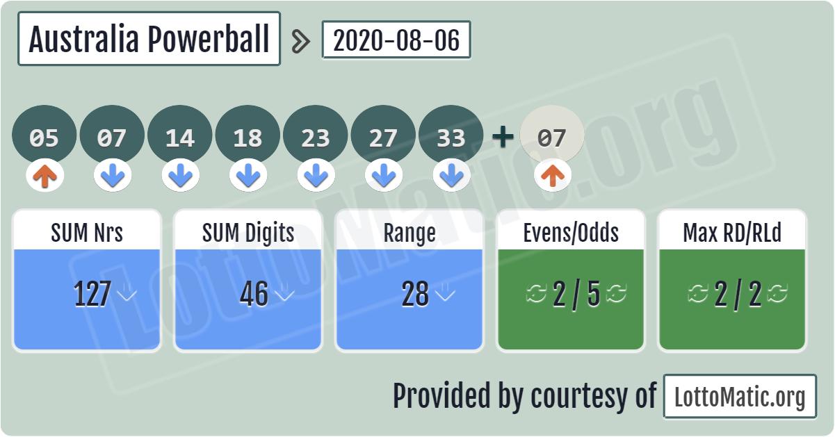Spielen Sie Australien Powerball online - Tickets kaufen