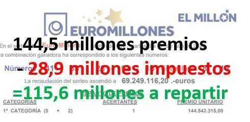 Estafas en la lotería euromillones