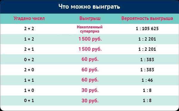 Schnelle Lotterietische - Lotteriesysteme