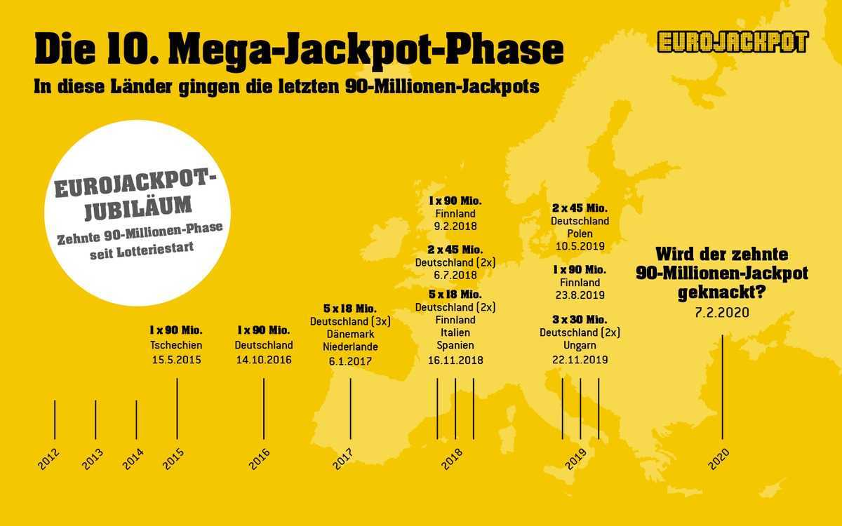 Spill eurojackpot online - jackpots up to €90 million every friday!