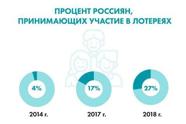 Russe ou étranger - quelles loteries sont meilleures pour jouer